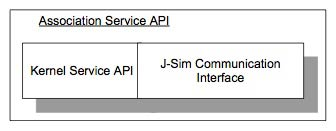 Figure 11: Implementation of the ACSI service